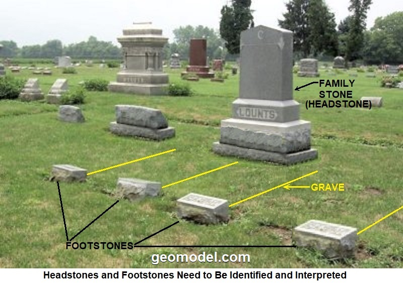 Family Monument with Footstones